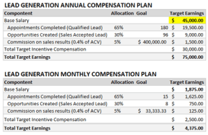 sales compensation plan examples