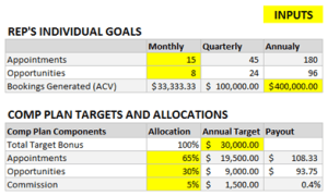 Motivating outbound lead generation for Sales compensation plans templates